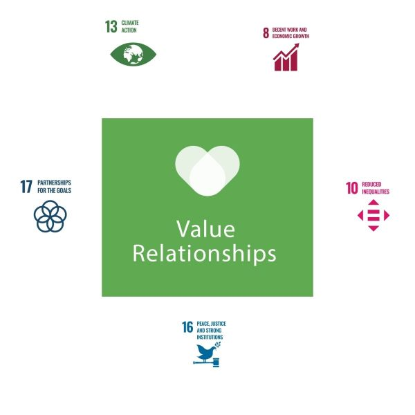 more-about-value-relationships